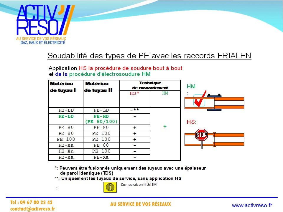 technique de soudage par electro-fusion - activreso 4